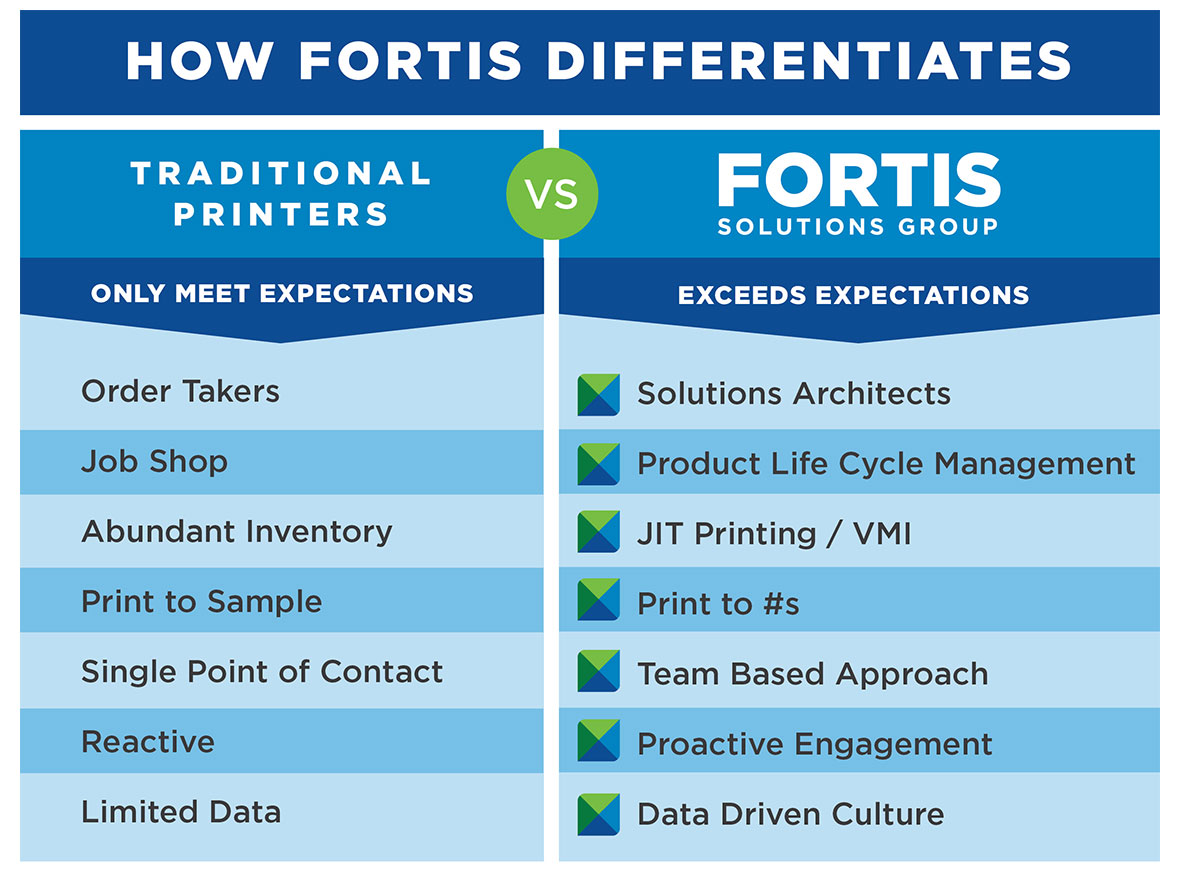 Fortis Differentiates